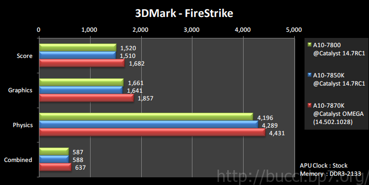 30_7870k_3dm_fire_strike